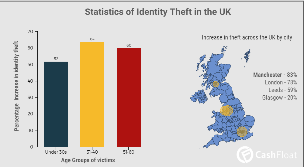 Facts you must know about Identity Theft