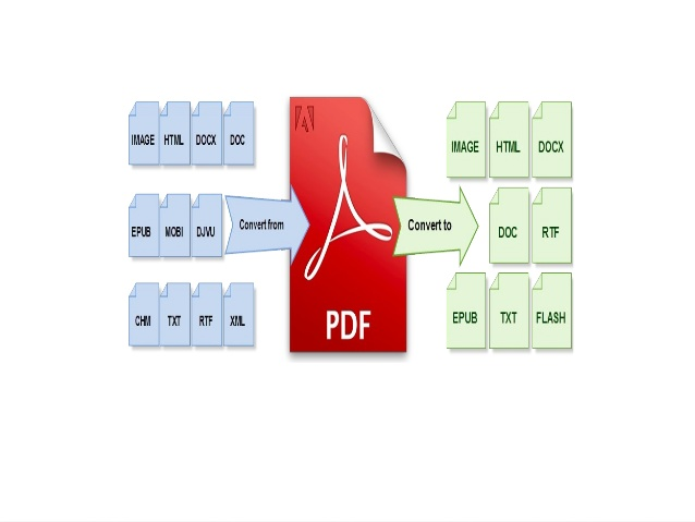 A Guide to Convert HTML to PDF in C#